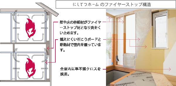 にしてつホームのファイアーストップ構造